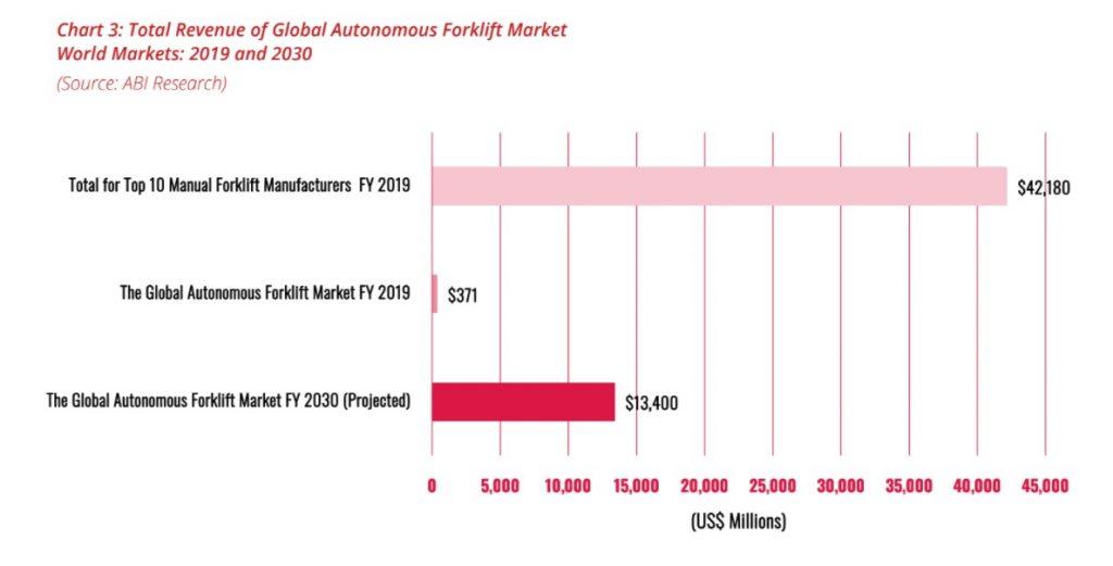 Global revenue of autonomous forklift market